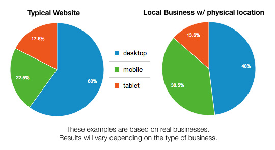 Examples of the percentage of website visits by device type.
