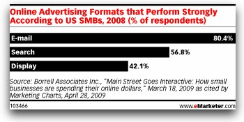 80% of small business prefer email advertising.